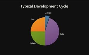 چرخه تولید پلت فرم ها غیر از آیفون